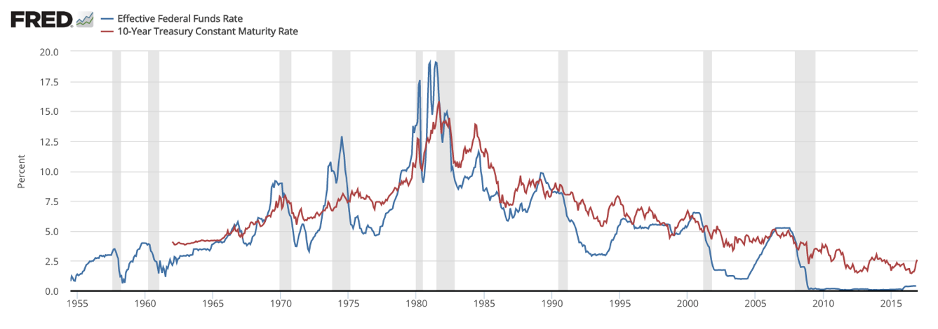 federal fund and treasury rates